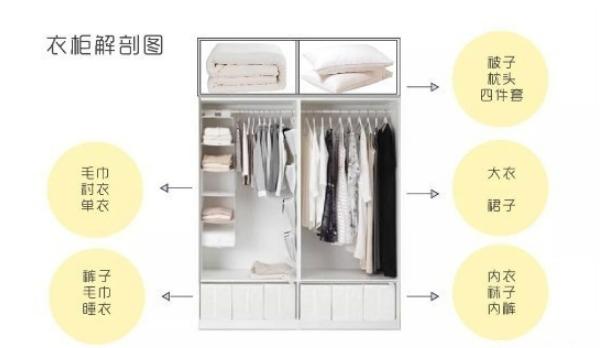 衣柜照图这样整理,从此告别乱糟糟